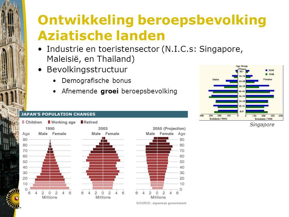 Ontwikkeling beroepsbevolking Aziatische landen