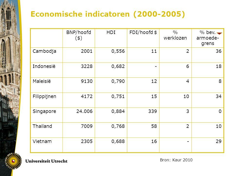 Economische indicatoren (2000-2005)