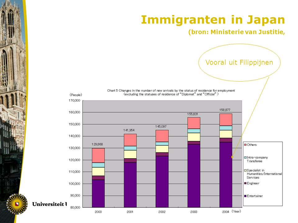 Immigranten in Japan (bron: Ministerie van Justitie,