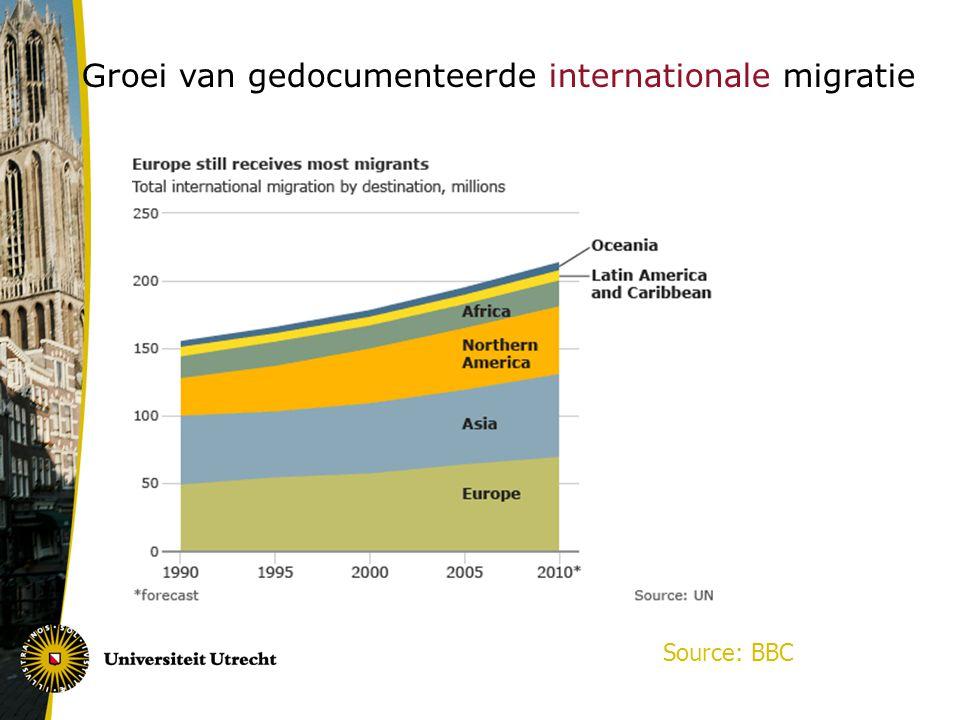 Groei van gedocumenteerde internationale migratie