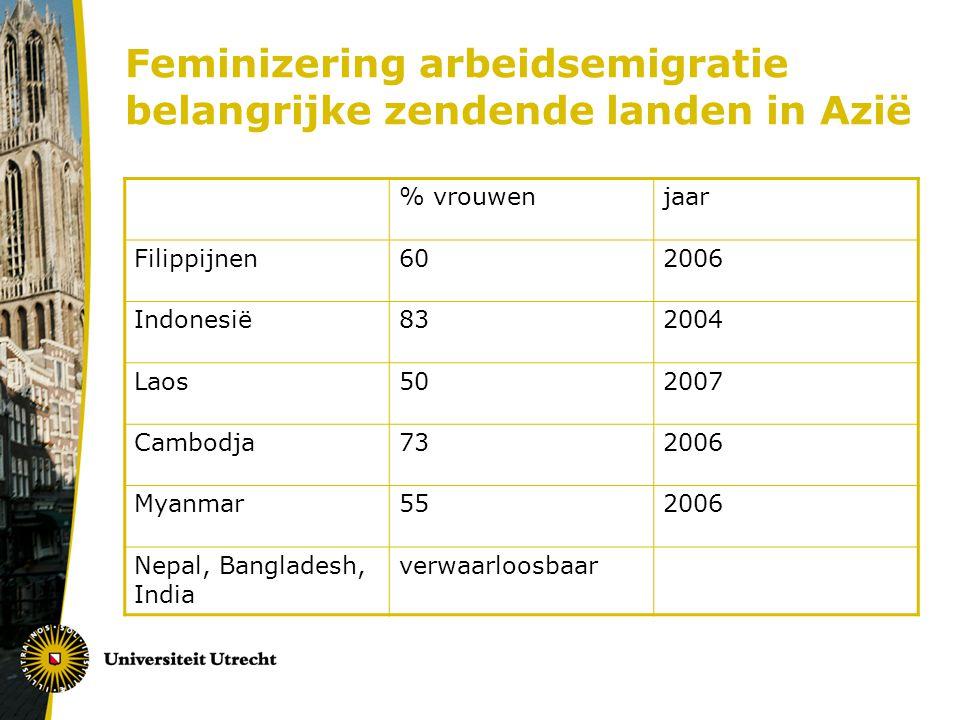 Feminizering arbeidsemigratie belangrijke zendende landen in Azië