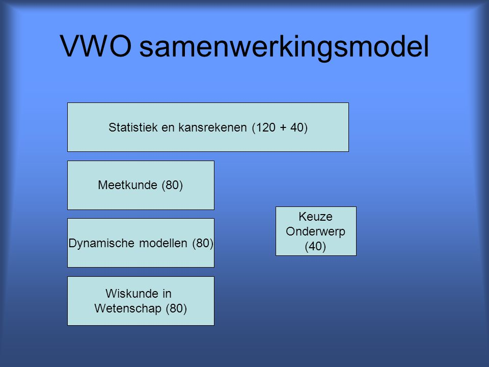 VWO samenwerkingsmodel