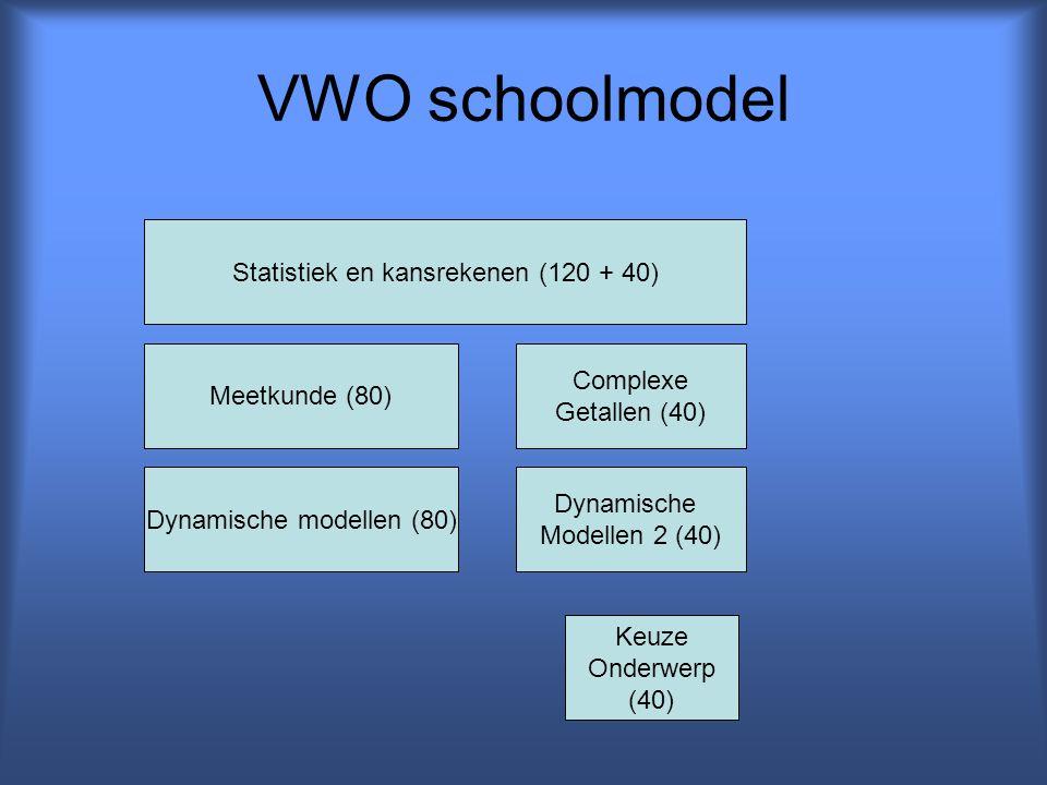 VWO schoolmodel Statistiek en kansrekenen (120 + 40) Complexe
