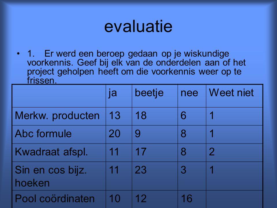 evaluatie ja beetje nee Weet niet Merkw. producten 13 18 6 1