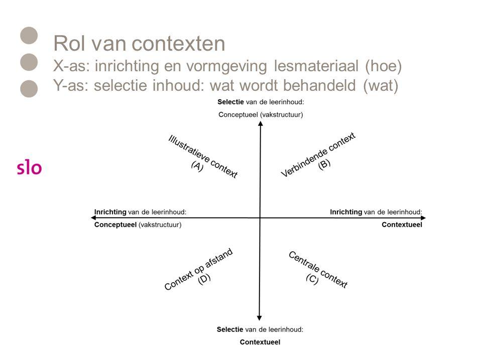 Rol van contexten X-as: inrichting en vormgeving lesmateriaal (hoe) Y-as: selectie inhoud: wat wordt behandeld (wat)