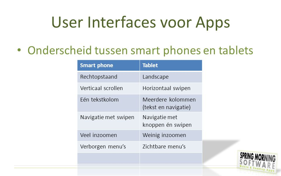 User Interfaces voor Apps
