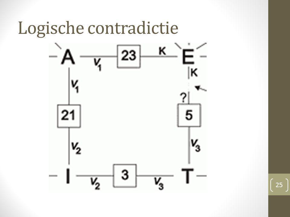 Logische contradictie
