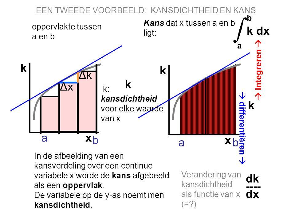 ∫ b k dx a x k x k Δk k Δx k a b a b dk ---- dx