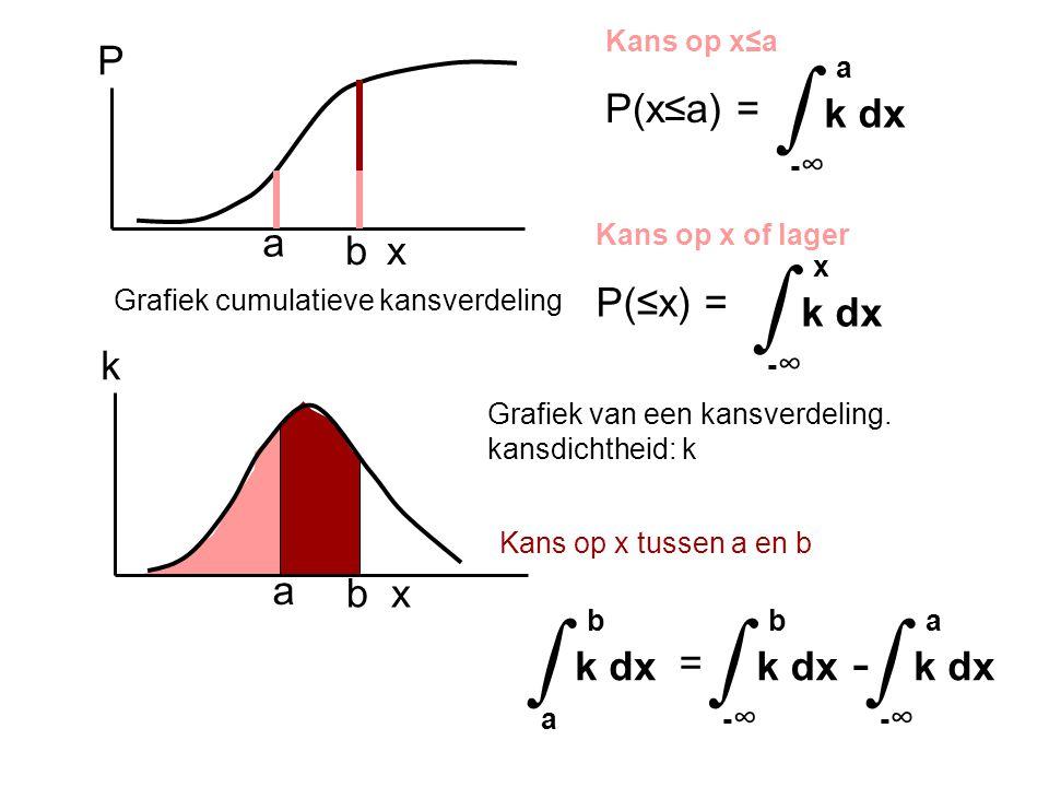 ∫ ∫ ∫ - P(x≤a) = x P a k dx -∞ a P(≤x) = b x k dx -∞ x k a b b k dx a