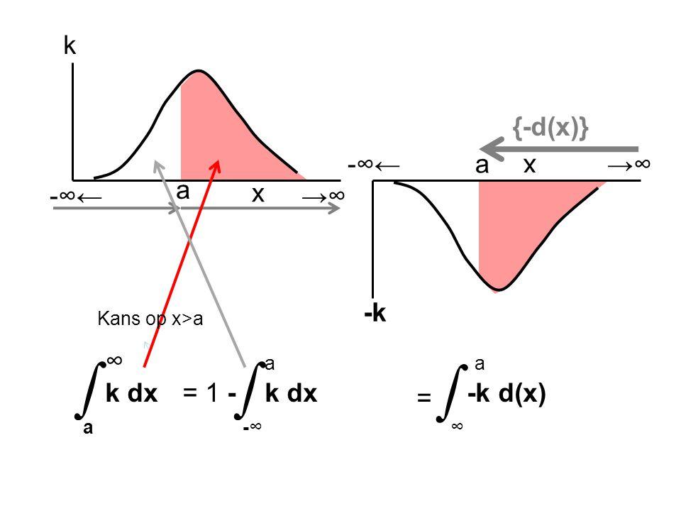 ∫ ∫ ∫ x k {-d(x)} -∞← →∞ x -k a a -∞← →∞ ∞ k dx a a k dx -∞ a -k d(x)