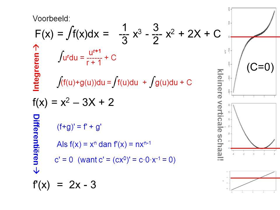 ∫ ∫ ∫ 1 3 F(x) = f(x)dx = --- x3 - --- x2 + 2X + C 3 2 (C=0)
