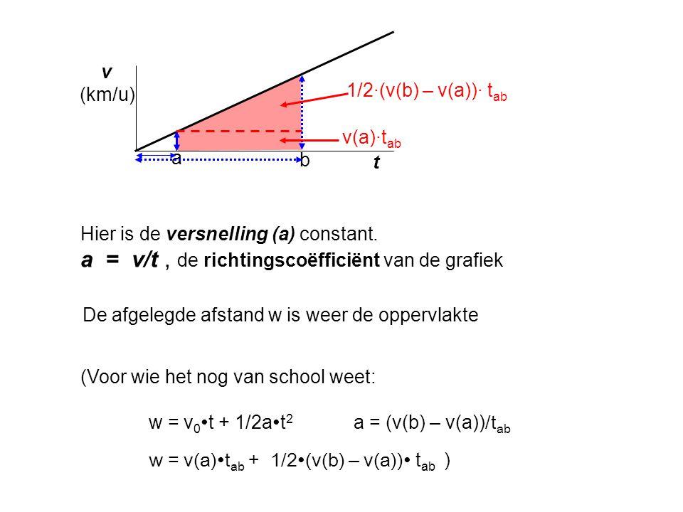 a = v/t , de richtingscoëfficiënt van de grafiek