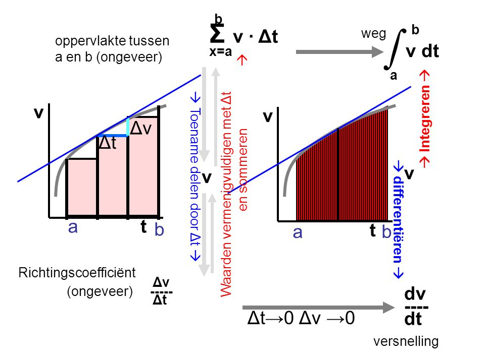 ∫ Σ v · Δt b b v dt a t v t v Δv Δt v v a b a b dv ---- dt Δt→0 Δv →0