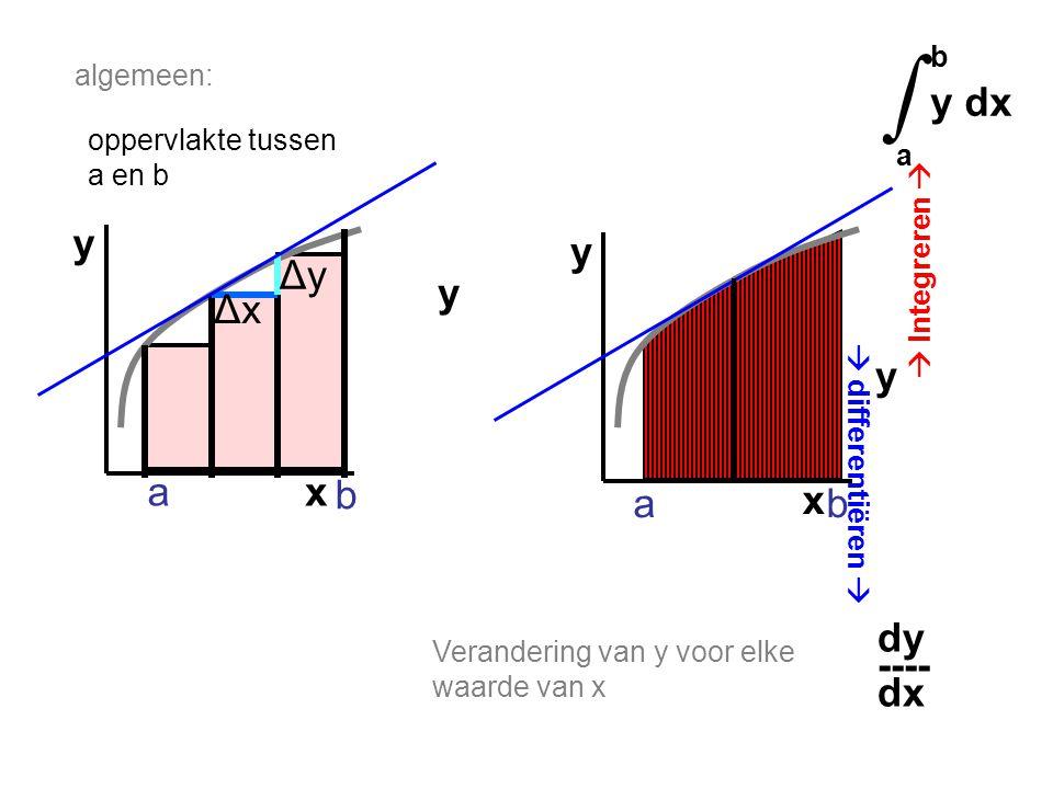 ∫ b y dx a x y x y Δy y Δx y a b a b dy ---- dx algemeen:
