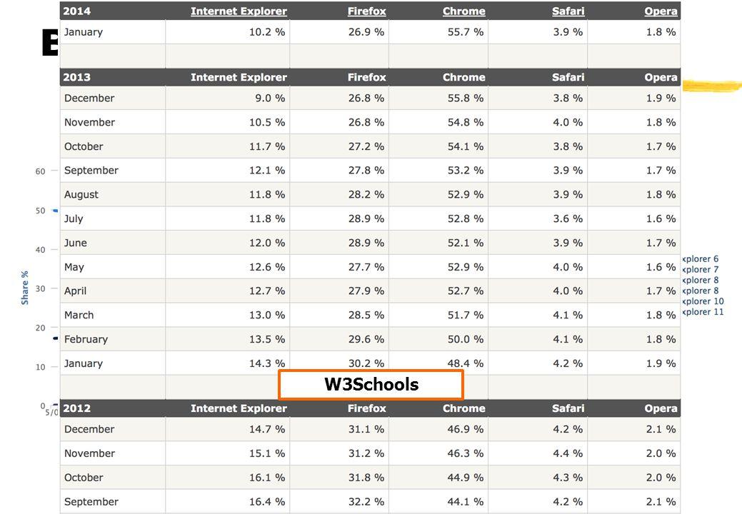 Browser marktaandeel W3Schools W3Counter Lennart Herlaar - UU