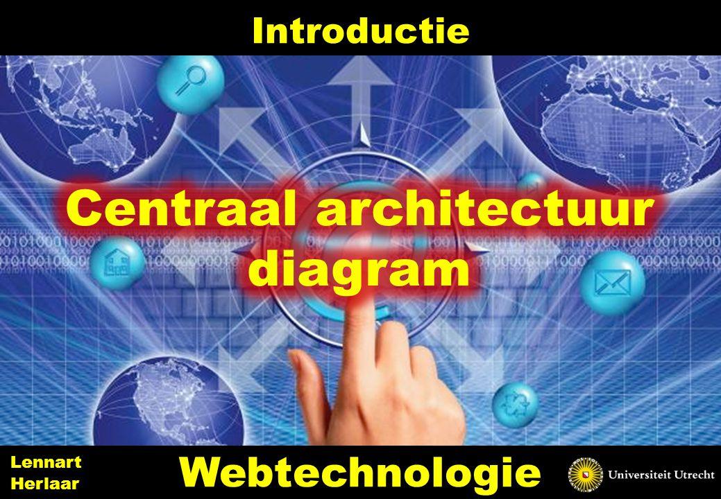 Centraal architectuur