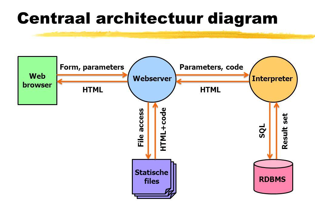Centraal architectuur diagram