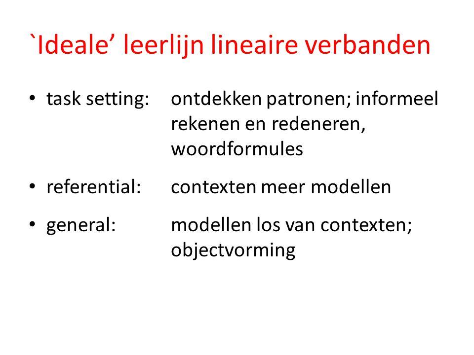 `Ideale' leerlijn lineaire verbanden