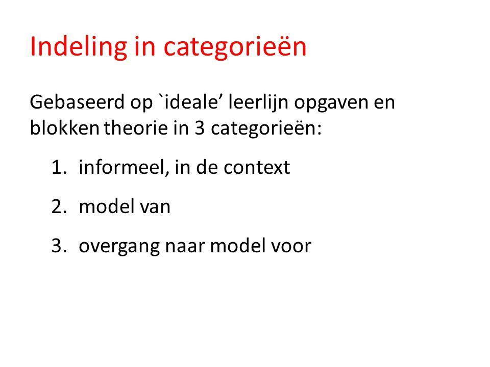 Indeling in categorieën