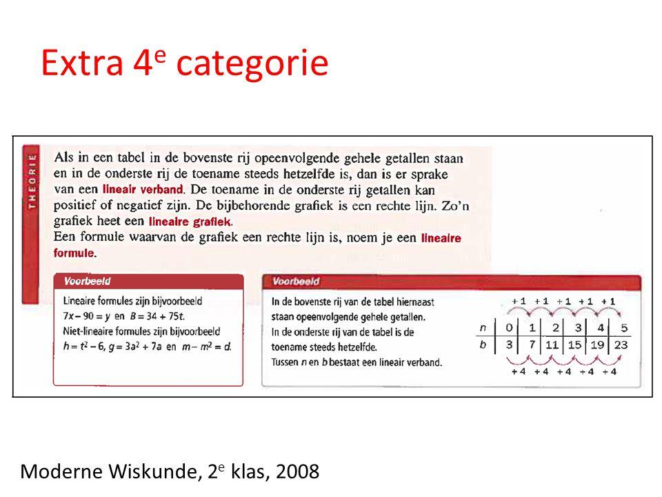 Extra 4e categorie Moderne Wiskunde, 2e klas, 2008