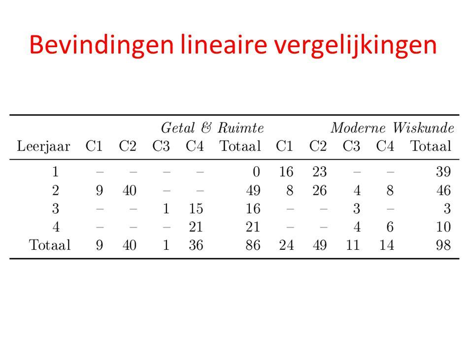 Bevindingen lineaire vergelijkingen