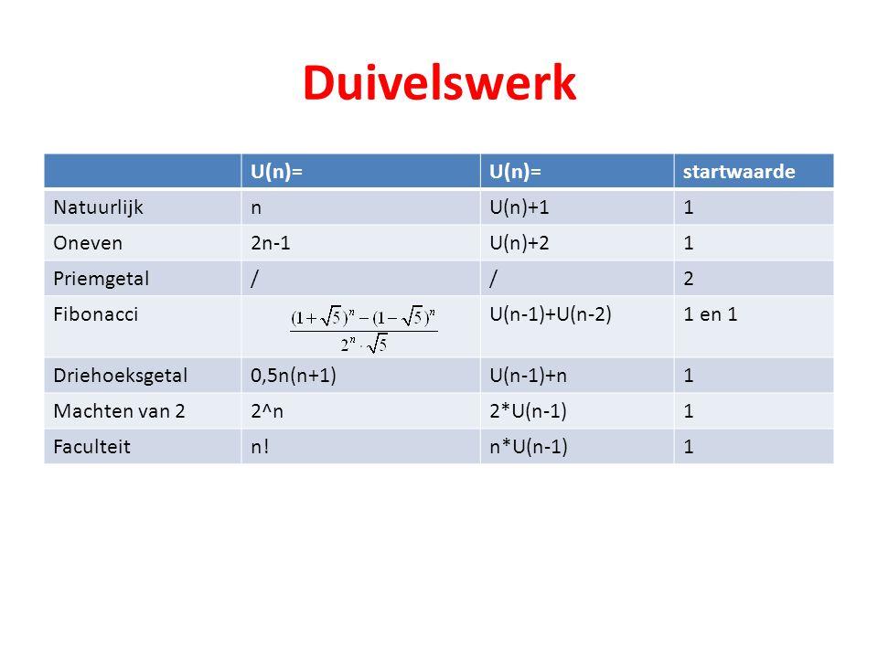 Duivelswerk U(n)= startwaarde Natuurlijk n U(n)+1 1 Oneven 2n-1 U(n)+2