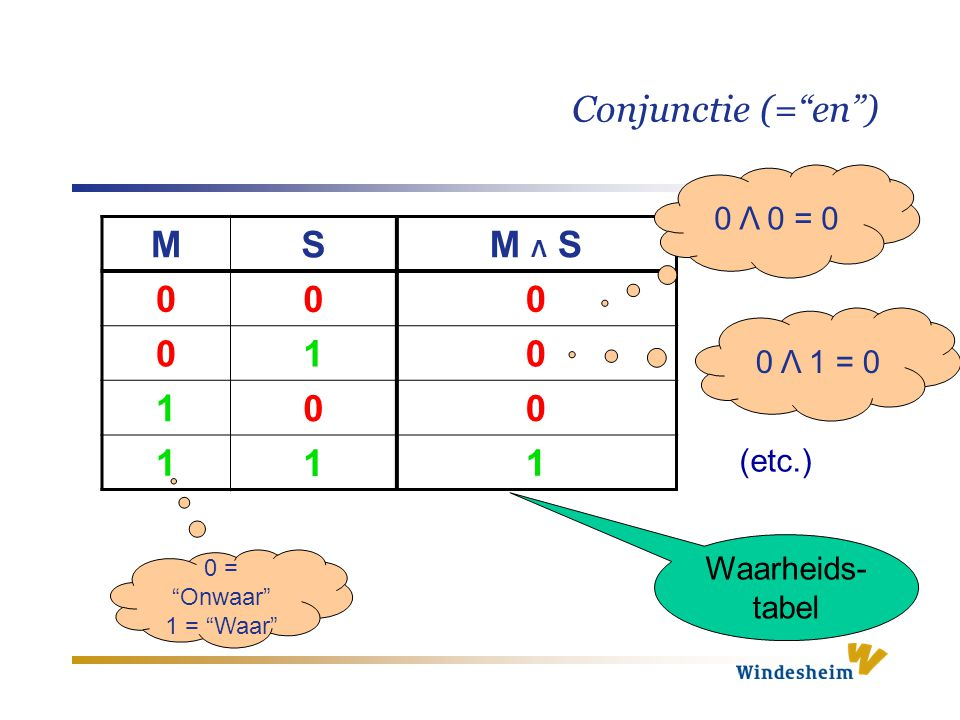 Conjunctie (= en ) M S M Λ S 1 0 Λ 0 = 0 0 Λ 1 = 0 (etc.) Waarheids-