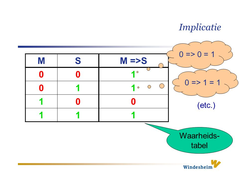 Implicatie M S M =>S 1 0 => 0 = 1 0 => 1 = 1 (etc.)