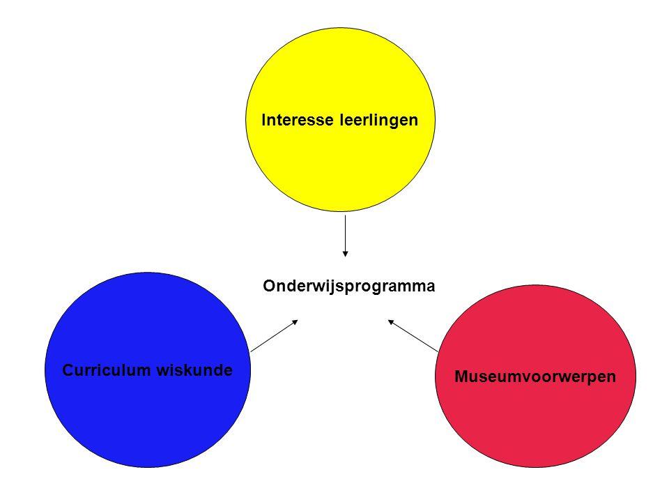 Interesse leerlingen Curriculum wiskunde Onderwijsprogramma Museumvoorwerpen