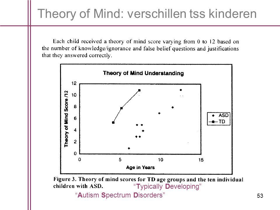 Theory of Mind: verschillen tss kinderen