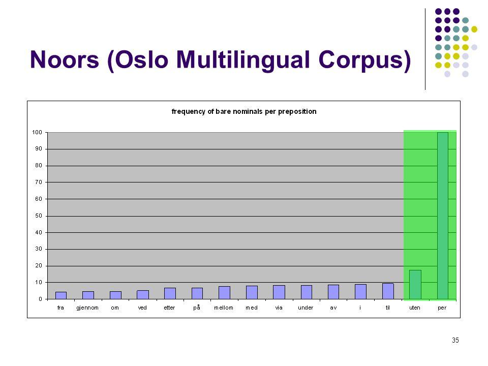 Noors (Oslo Multilingual Corpus)