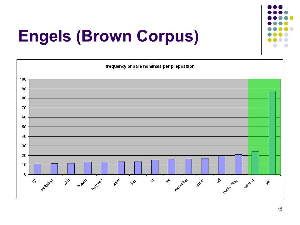 Engels (Brown Corpus)