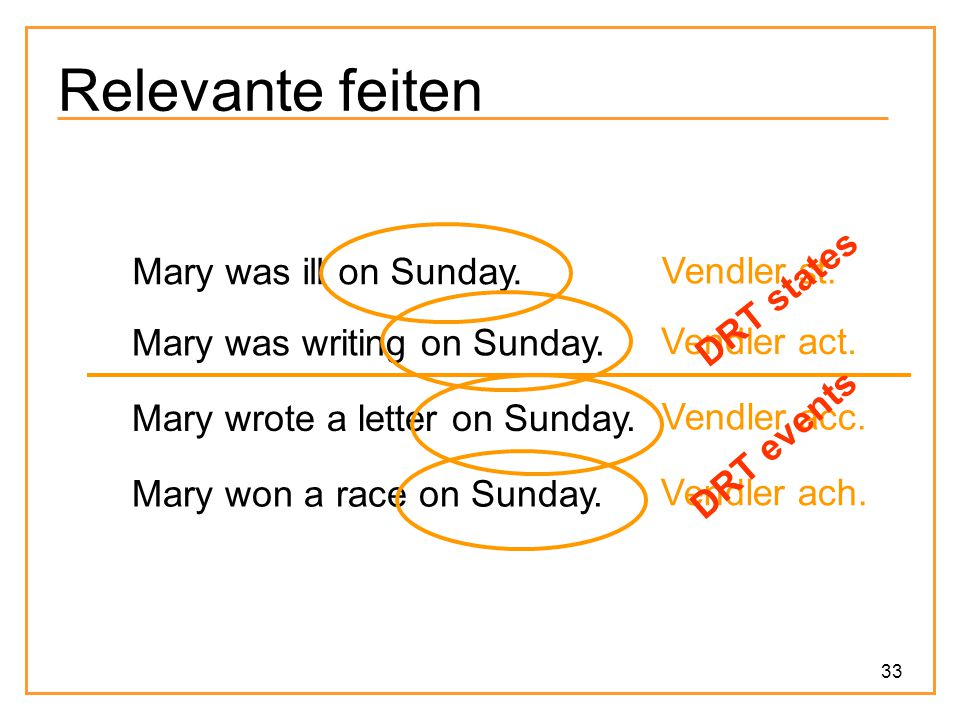 Relevante feiten Mary was ill on Sunday. Vendler st. DRT states