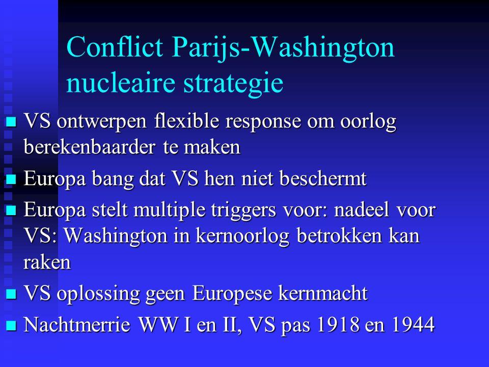 Conflict Parijs-Washington nucleaire strategie