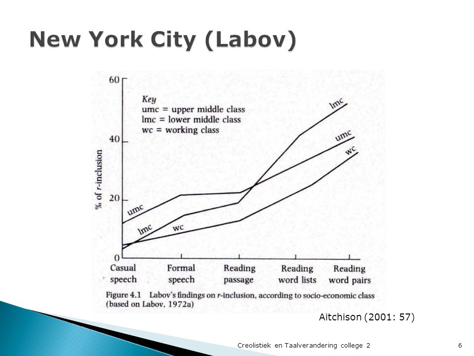 New York City (Labov) Aitchison (2001: 57)