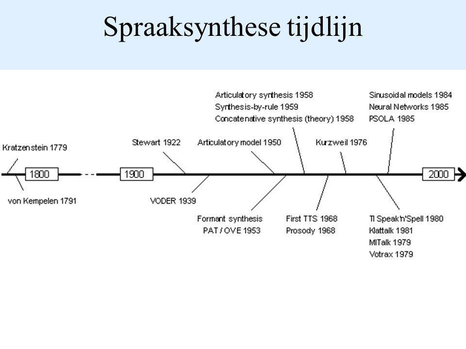 Spraaksynthese tijdlijn