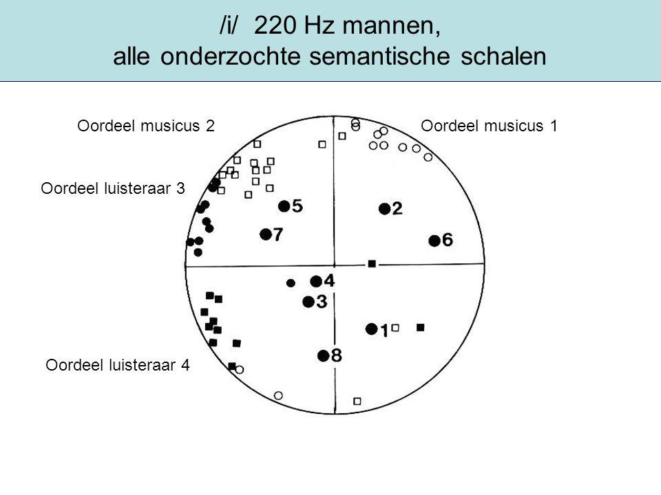 /i/ 220 Hz mannen, alle onderzochte semantische schalen