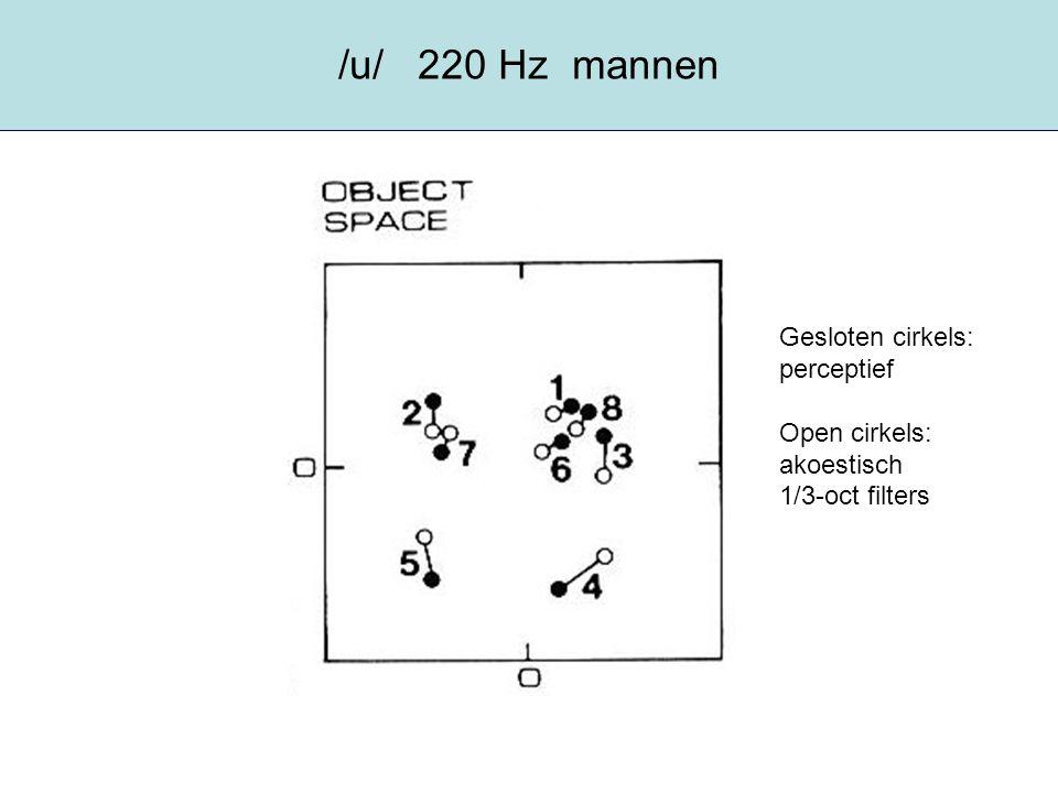 /u/ 220 Hz mannen Gesloten cirkels: perceptief