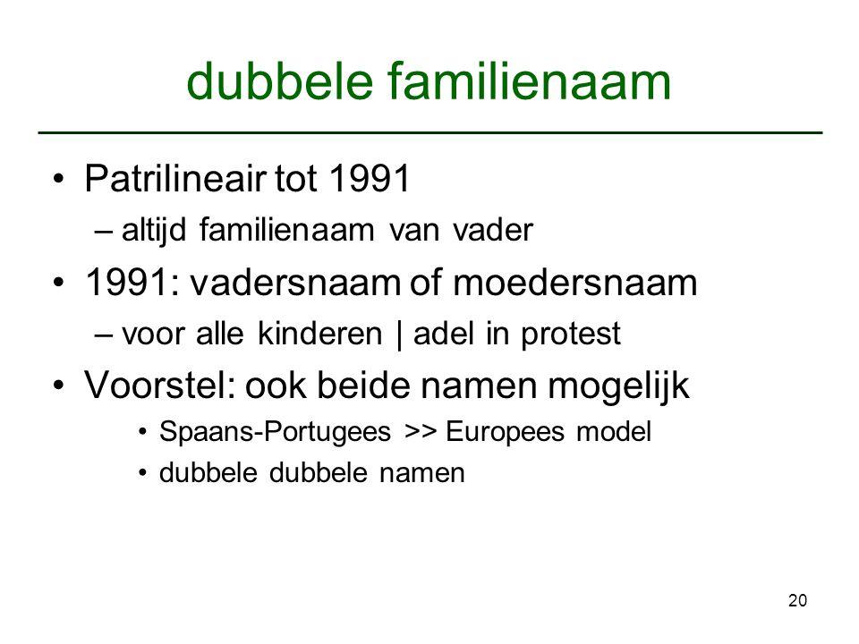 dubbele familienaam Patrilineair tot 1991