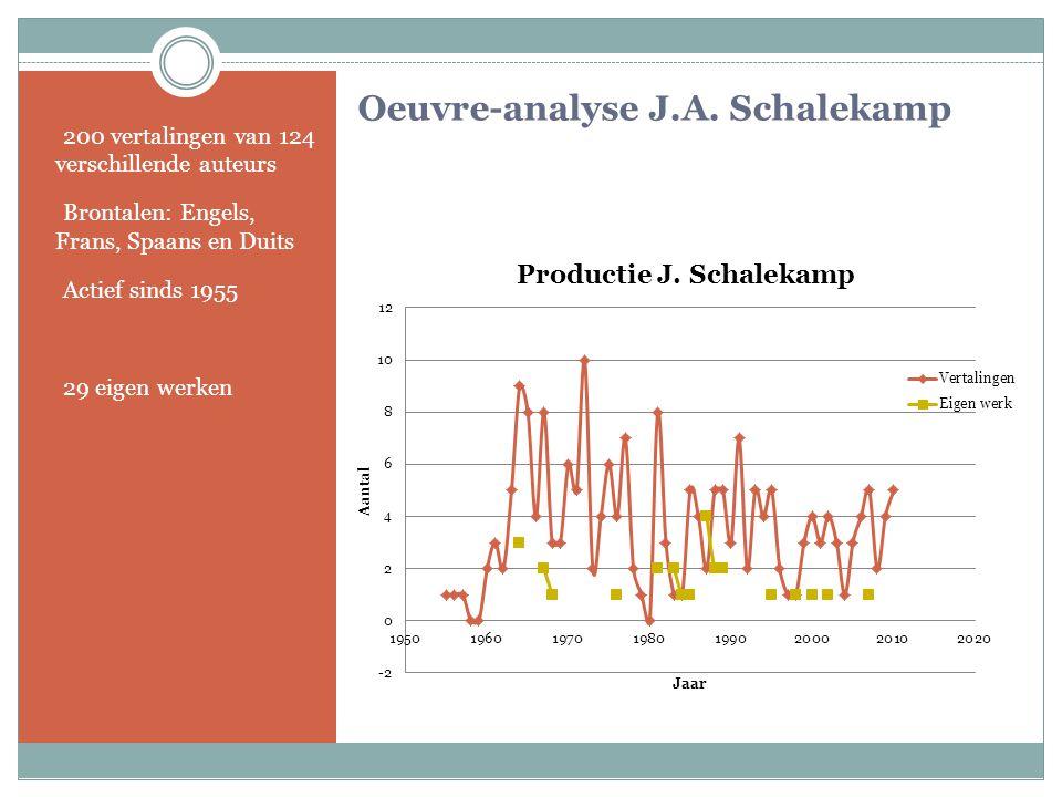Oeuvre-analyse J.A. Schalekamp
