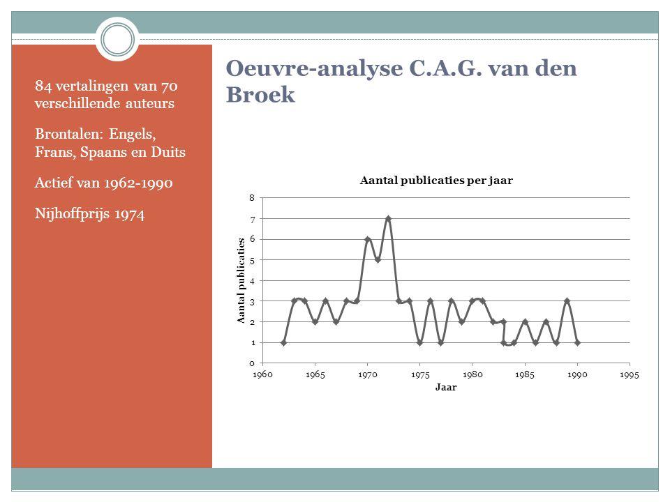 Oeuvre-analyse C.A.G. van den Broek