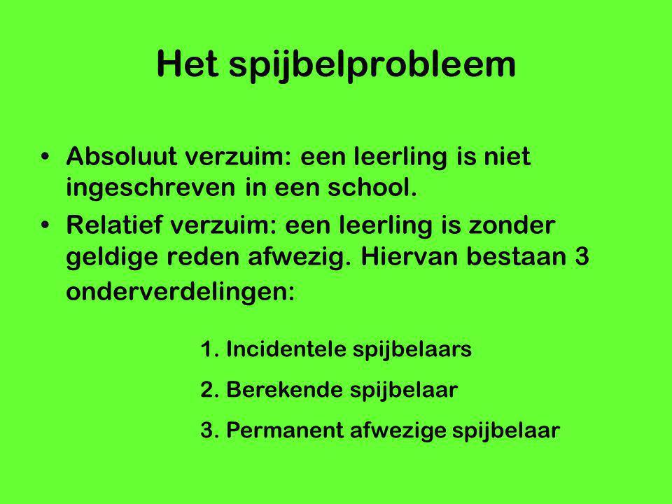 Het spijbelprobleem Absoluut verzuim: een leerling is niet ingeschreven in een school.