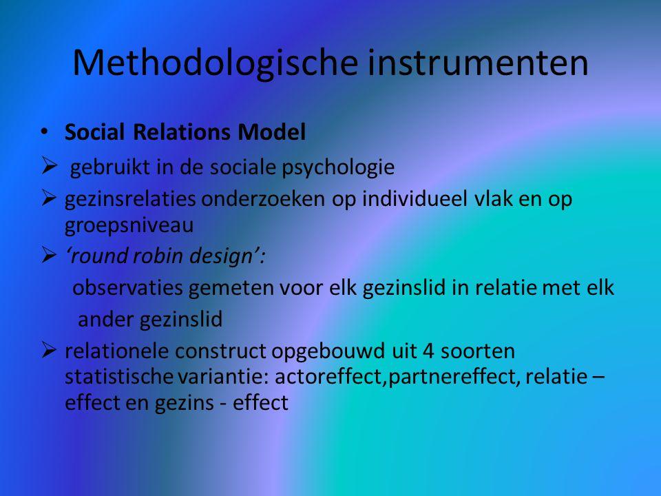 Methodologische instrumenten