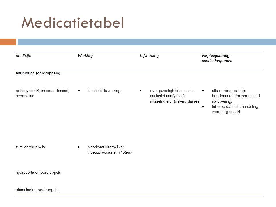 Medicatietabel medicijn Werking Bijwerking