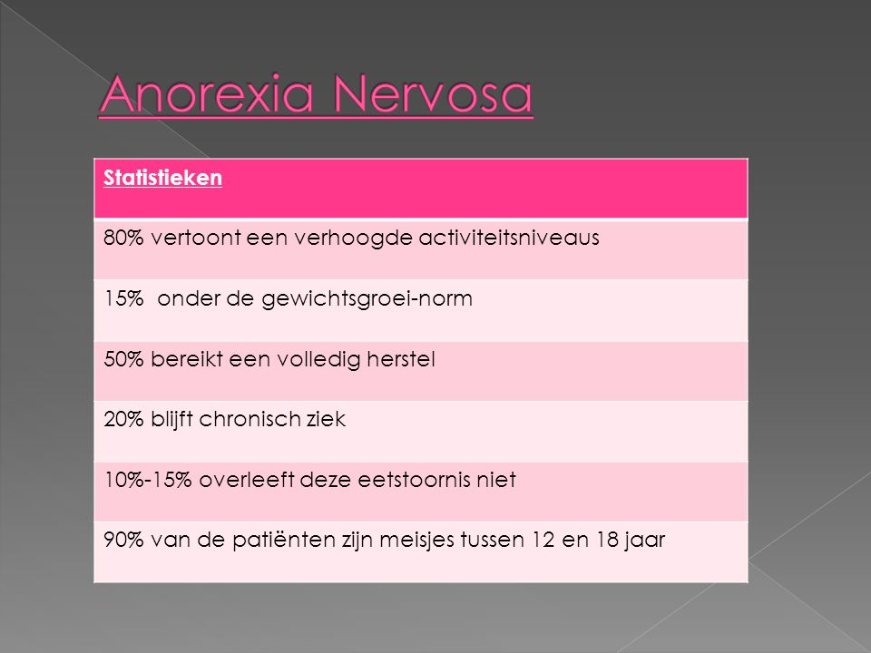 Anorexia Nervosa Statistieken