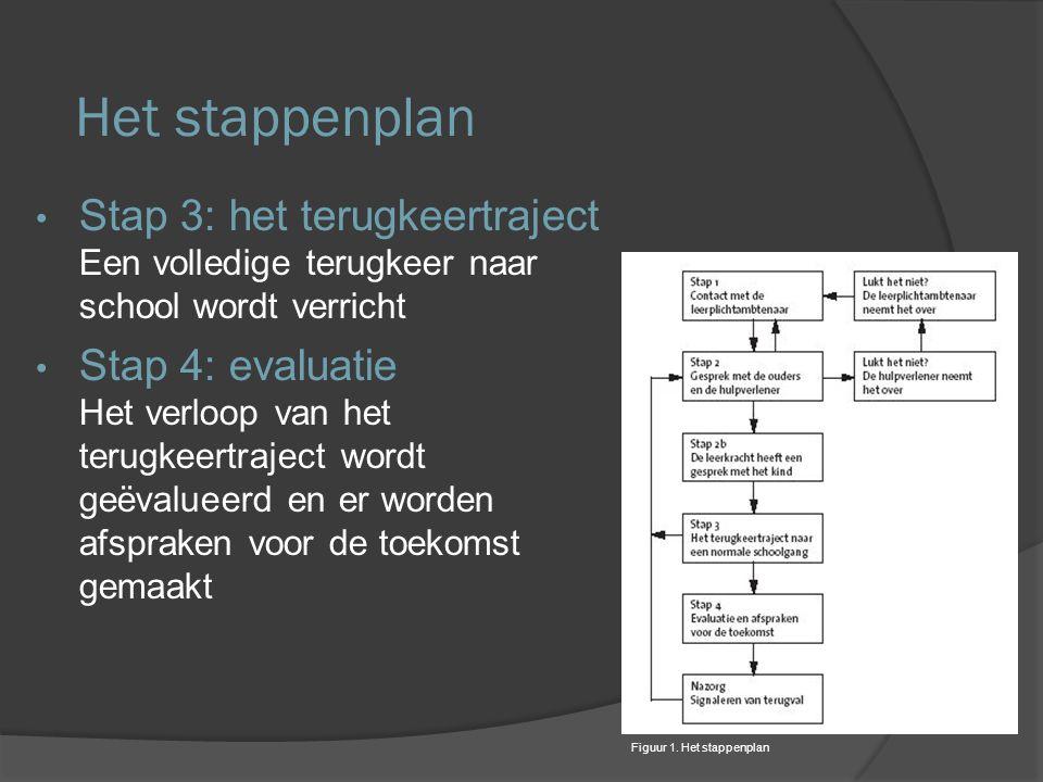 Het stappenplan Stap 3: het terugkeertraject Een volledige terugkeer naar school wordt verricht.
