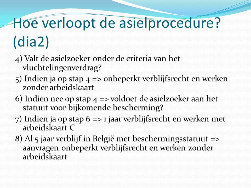 Hoe verloopt de asielprocedure (dia2)