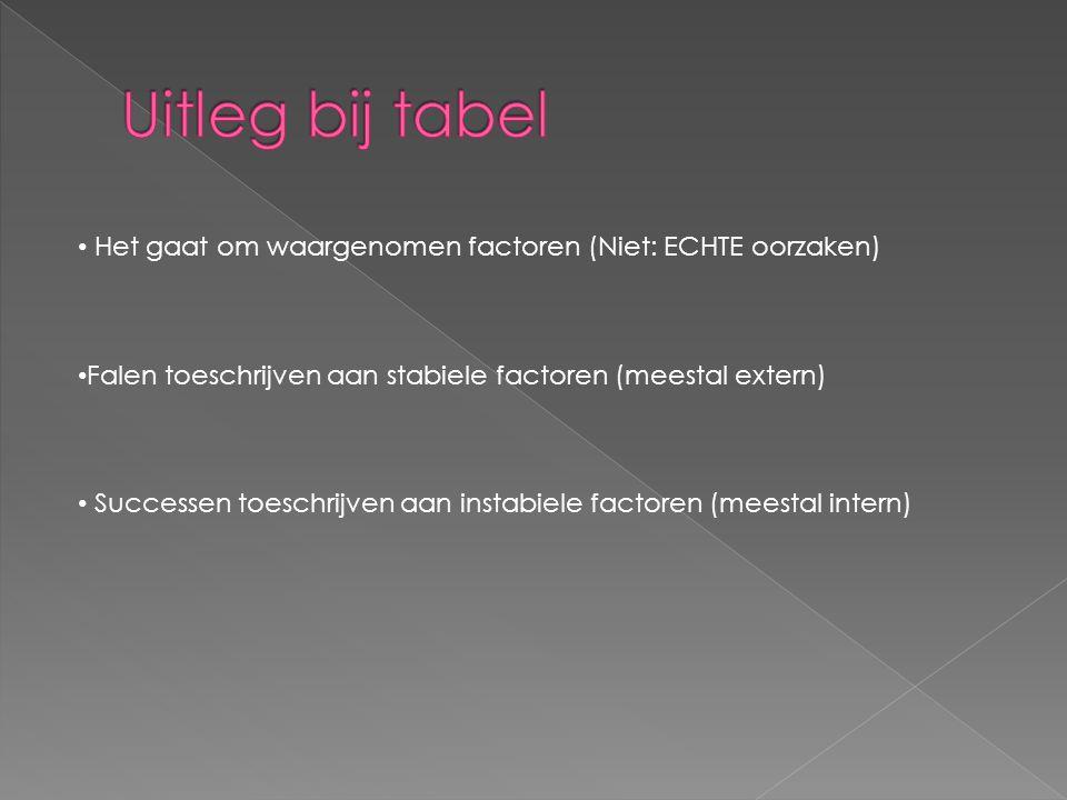 Uitleg bij tabel Het gaat om waargenomen factoren (Niet: ECHTE oorzaken) Falen toeschrijven aan stabiele factoren (meestal extern)