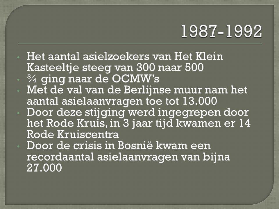 1987-1992 Het aantal asielzoekers van Het Klein Kasteeltje steeg van 300 naar 500. ¾ ging naar de OCMW's.