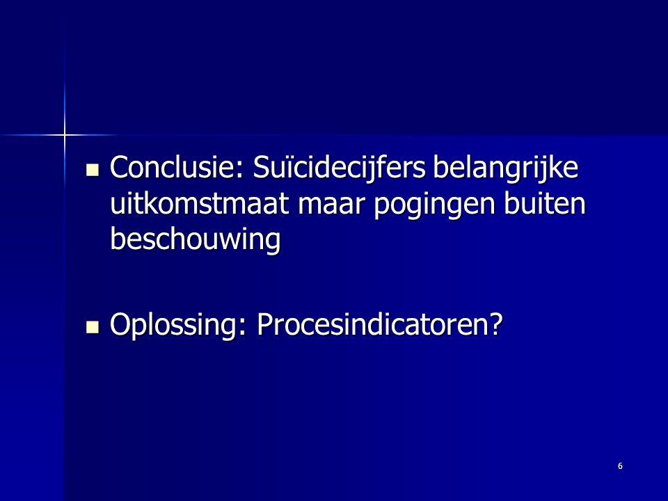 Conclusie: Suïcidecijfers belangrijke uitkomstmaat maar pogingen buiten beschouwing